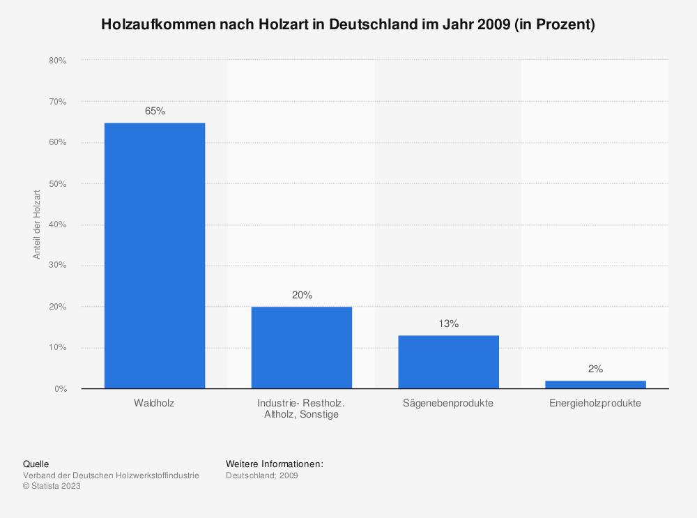 Statistik: Holzaufkommen nach Holzart in Deutschland im Jahr 2009 (in Prozent)   Statista