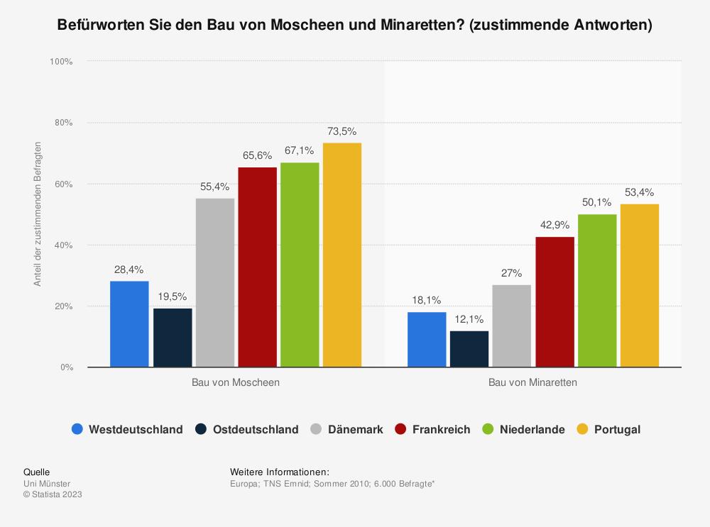 Statistik: Befürworten Sie den Bau von Moscheen und Minaretten? (zustimmende Antworten) | Statista