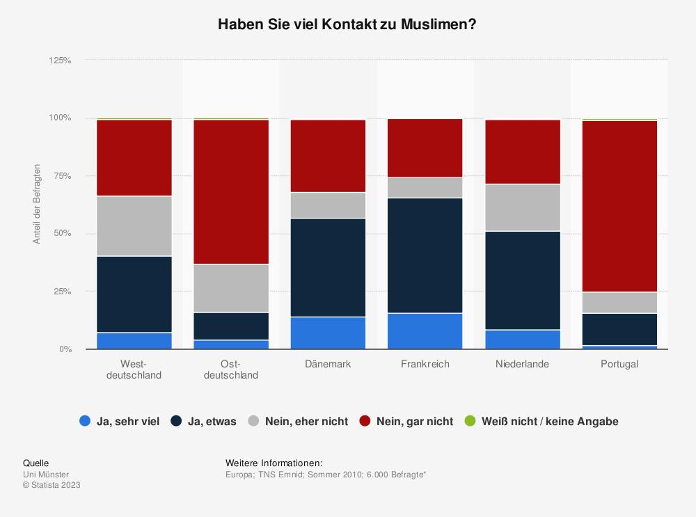 Statistik: Haben Sie viel Kontakt zu Muslimen? | Statista