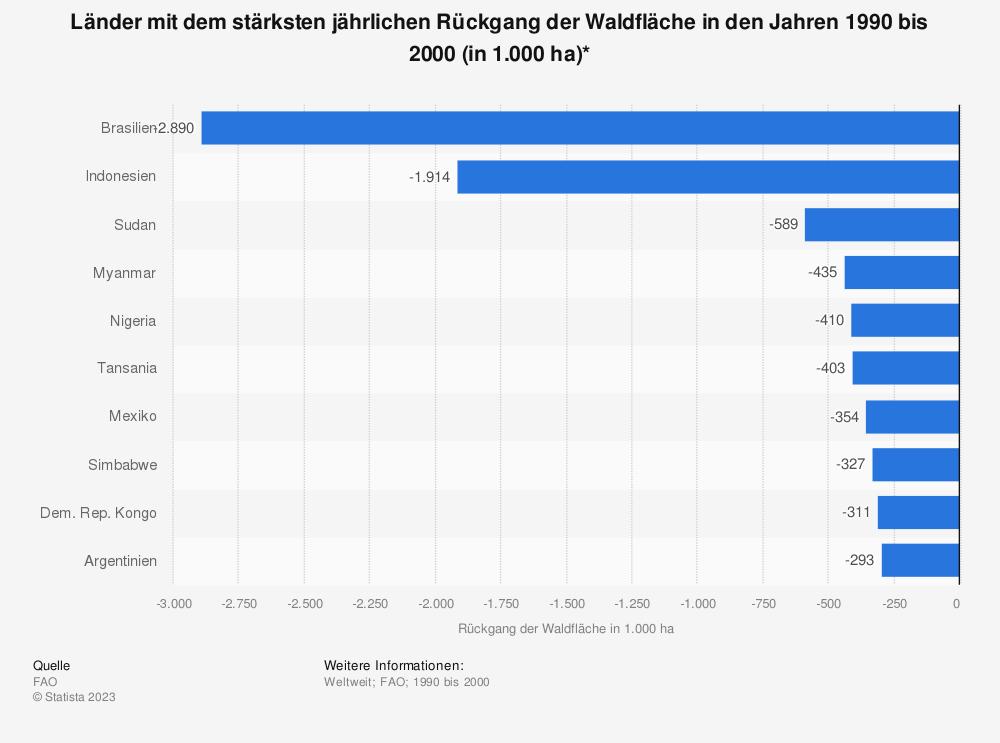 Statistik: Länder mit dem stärksten jährlichen Rückgang der Waldfläche in den Jahren 1990 bis 2000 (in 1.000 ha)* | Statista