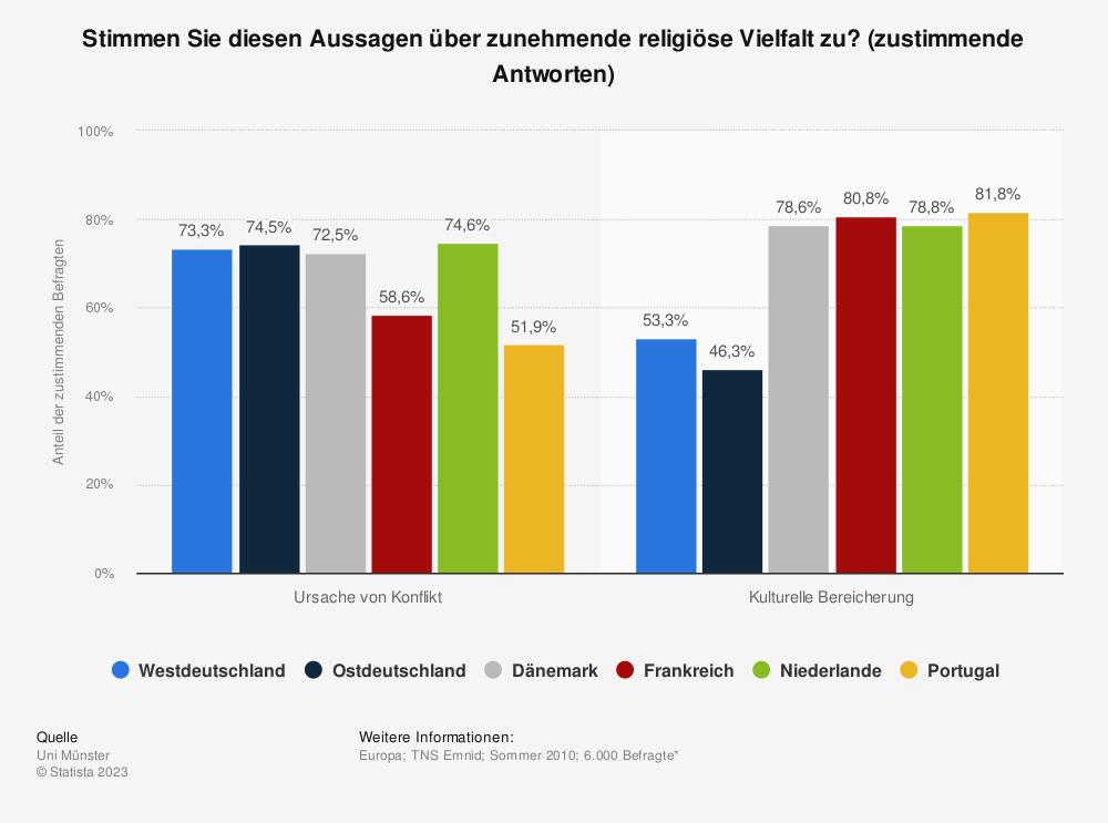 Statistik: Stimmen Sie diesen Aussagen über zunehmende religiöse Vielfalt zu? (zustimmende Antworten)   Statista