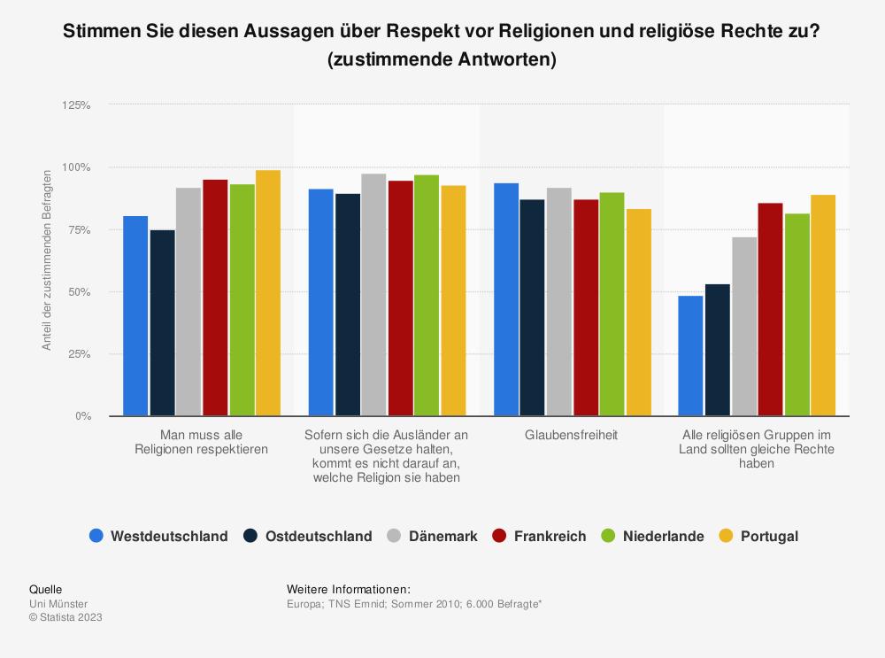 Statistik: Stimmen Sie diesen Aussagen über Respekt vor Religionen und religiöse Rechte zu? (zustimmende Antworten) | Statista