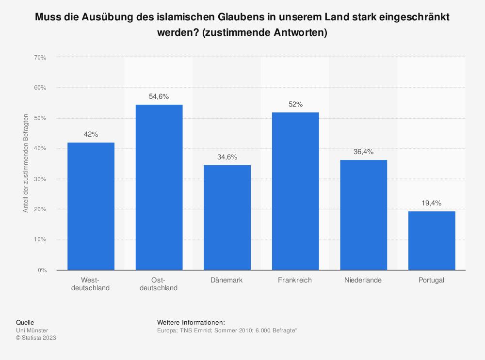 Statistik: Muss die Ausübung des islamischen Glaubens in unserem Land stark eingeschränkt werden? (zustimmende Antworten) | Statista
