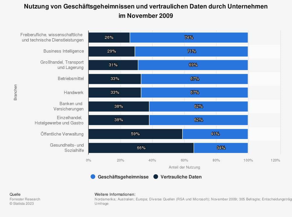 Statistik: Nutzung von Geschäftsgeheimnissen und vertraulichen Daten durch Unternehmen im November 2009 | Statista