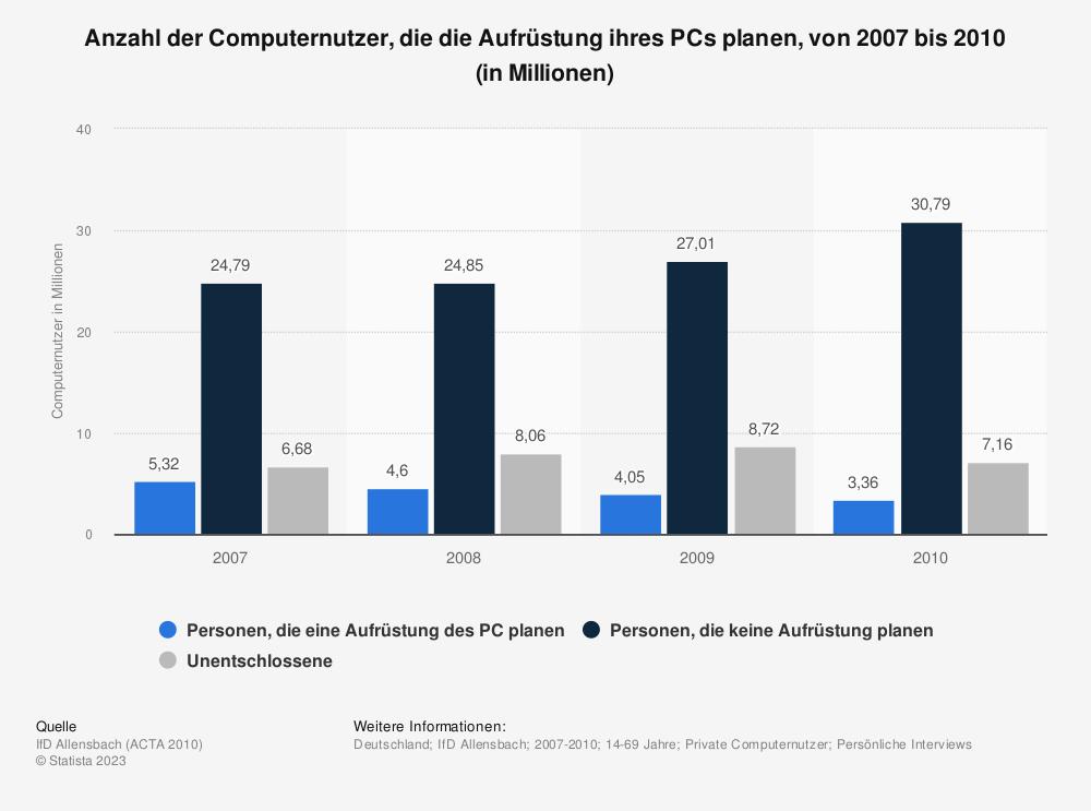 Statistik: Anzahl der Computernutzer, die die Aufrüstung ihres PCs planen, von 2007 bis 2010 (in Millionen) | Statista