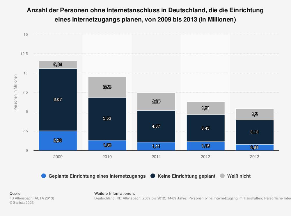 Statistik: Anzahl der Personen ohne Internetanschluss in Deutschland, die die Einrichtung eines Internetzugangs planen, von 2009 bis 2013 (in Millionen) | Statista