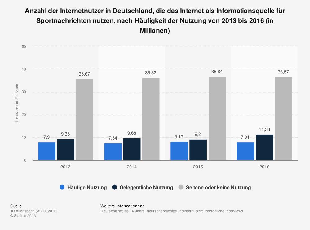Statistik: Anzahl der Internetnutzer in Deutschland, die das Internet als Informationsquelle für Sportnachrichten nutzen, nach Häufigkeit der Nutzung von 2013 bis 2016 (in Millionen) | Statista