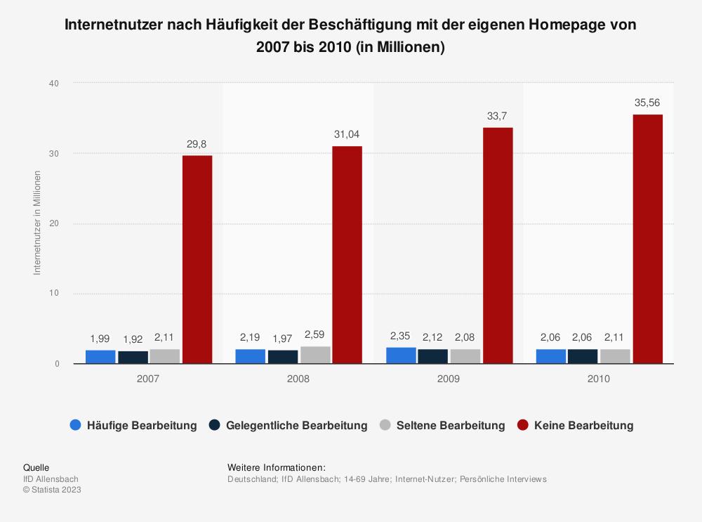 Statistik: Internetnutzer nach Häufigkeit der Beschäftigung mit der eigenen Homepage von 2007 bis 2010 (in Millionen) | Statista