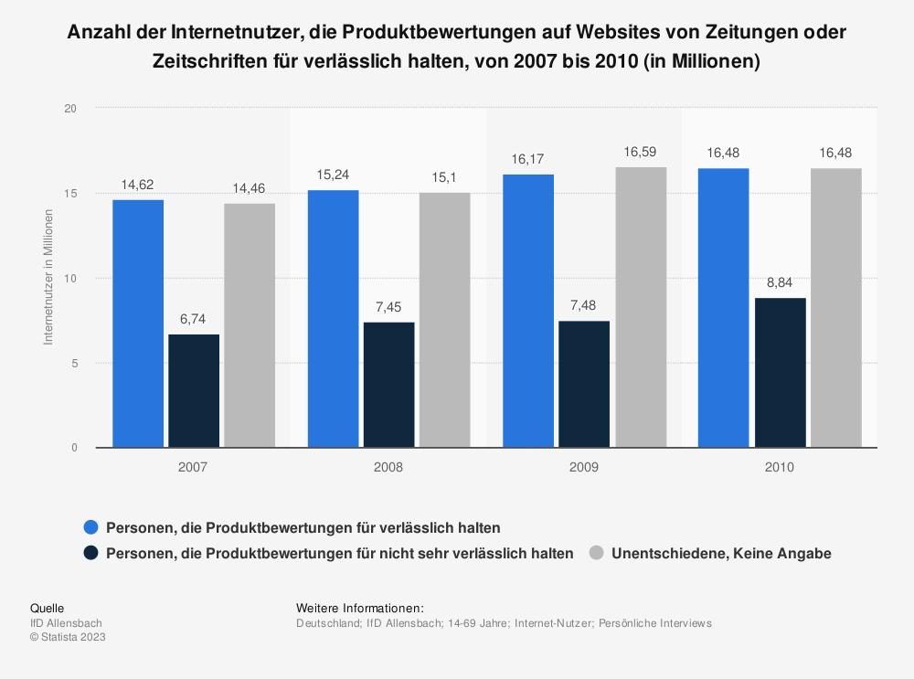 Statistik: Anzahl der Internetnutzer, die Produktbewertungen auf Websites von Zeitungen oder Zeitschriften für verlässlich halten, von 2007 bis 2010 (in Millionen) | Statista