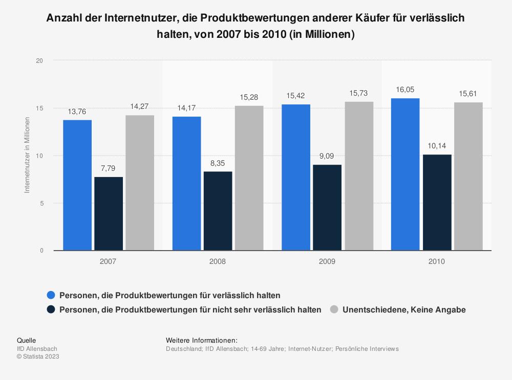 Statistik: Anzahl der Internetnutzer, die Produktbewertungen anderer Käufer für verlässlich halten, von 2007 bis 2010 (in Millionen) | Statista