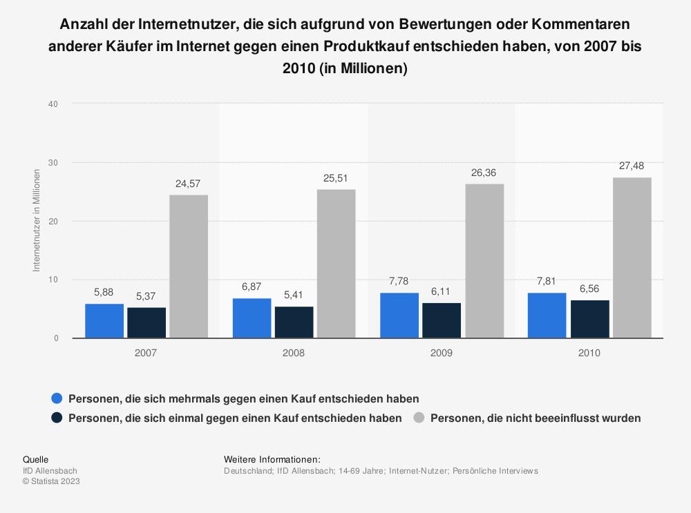 Statistik: Anzahl der Internetnutzer, die sich aufgrund von Bewertungen oder Kommentaren anderer Käufer im Internet gegen einen Produktkauf entschieden haben, von 2007 bis 2010 (in Millionen) | Statista