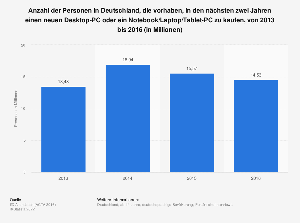 Statistik: Anzahl der Personen in Deutschland, die vorhaben, in den nächsten zwei Jahren einen neuen Desktop-PC oder ein Notebook/Laptop/Tablet-PC zu kaufen, von 2013 bis 2016 (in Millionen) | Statista