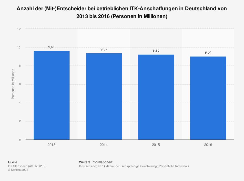 Statistik: Anzahl der (Mit-)Entscheider bei betrieblichen ITK-Anschaffungen in Deutschland von 2013 bis 2016 (Personen in Millionen) | Statista