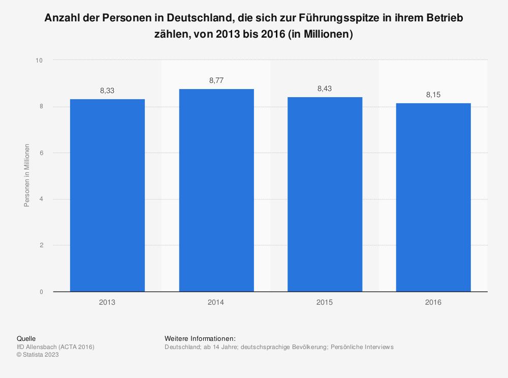 Statistik: Anzahl der Personen in Deutschland, die sich zur Führungsspitze in ihrem Betrieb zählen, von 2013 bis 2016 (in Millionen) | Statista