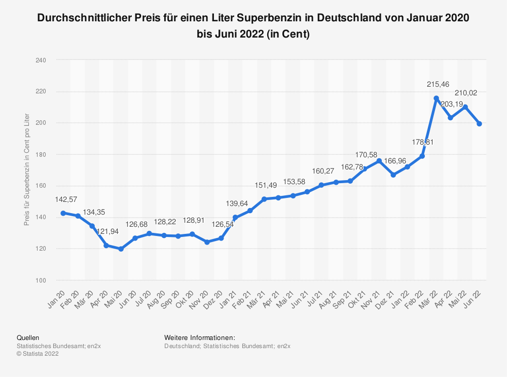 Statistik: Durchschnittlicher Preis für einen Liter Superbenzin in Deutschland von Januar 2020 bis Januar 2021 (in Cent) | Statista