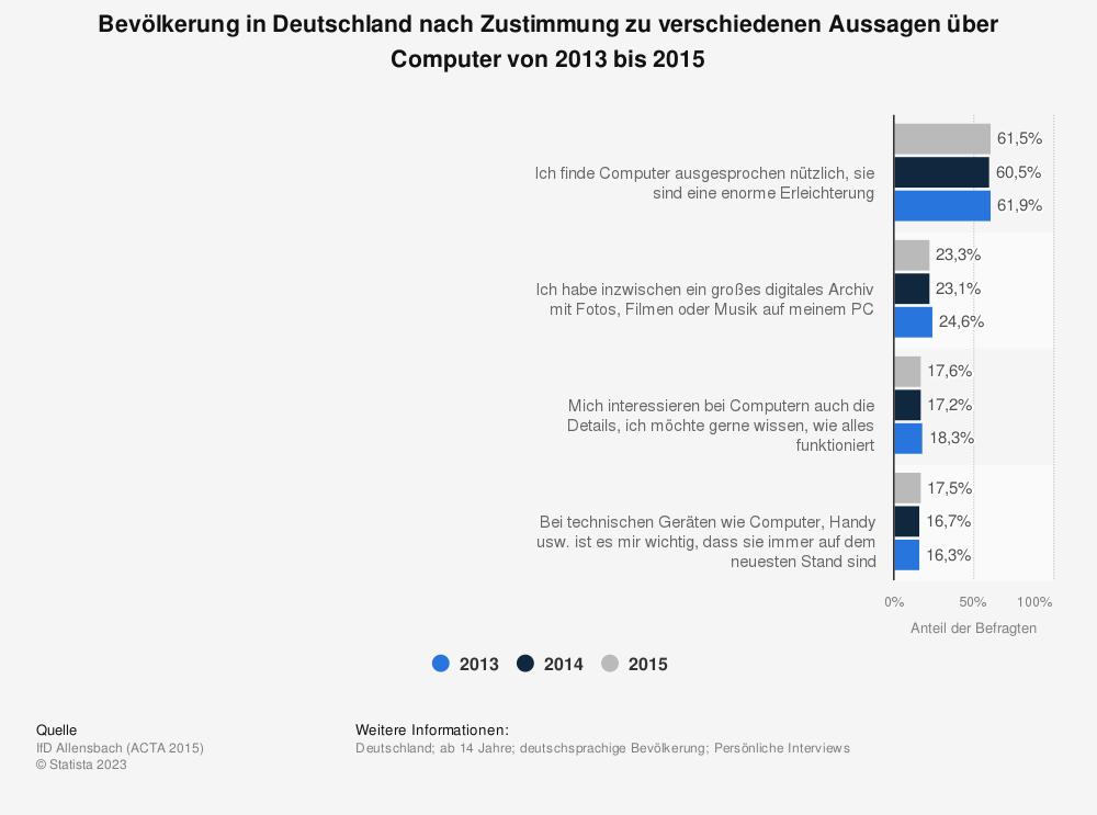 Statistik: Bevölkerung in Deutschland nach Zustimmung zu verschiedenen Aussagen über Computer von 2013 bis 2015 | Statista