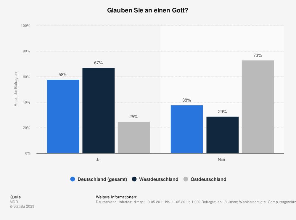 Statistik: Glauben Sie an einen Gott? | Statista