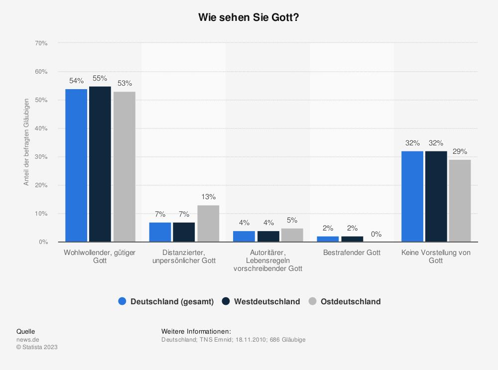 Statistik: Wie sehen Sie Gott? | Statista