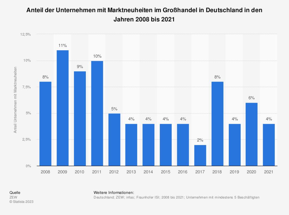 Statistik: Anteil der Unternehmen mit Marktneuheiten im Großhandel in Deutschland in den Jahren 2008 bis 2018 | Statista