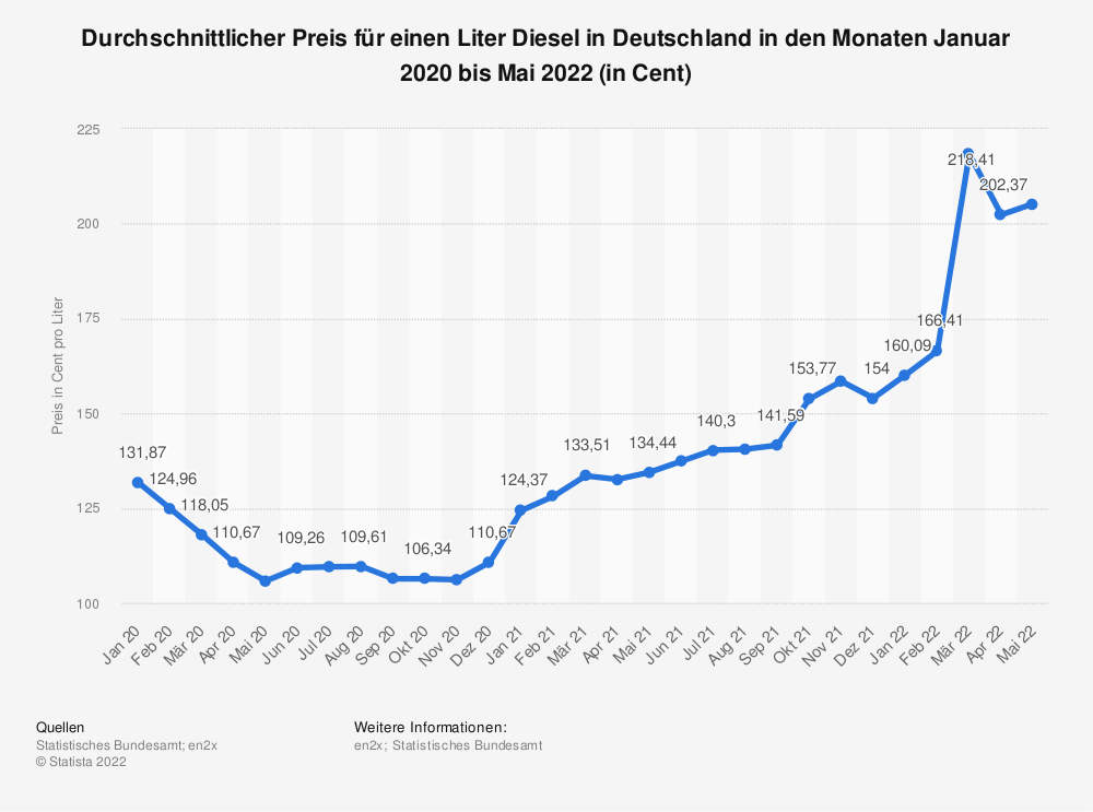Statistik: Durchschnittlicher Preis für einen Liter Diesel in Deutschland in den Monaten Januar 2020 bis Januar 2021 (in Cent) | Statista