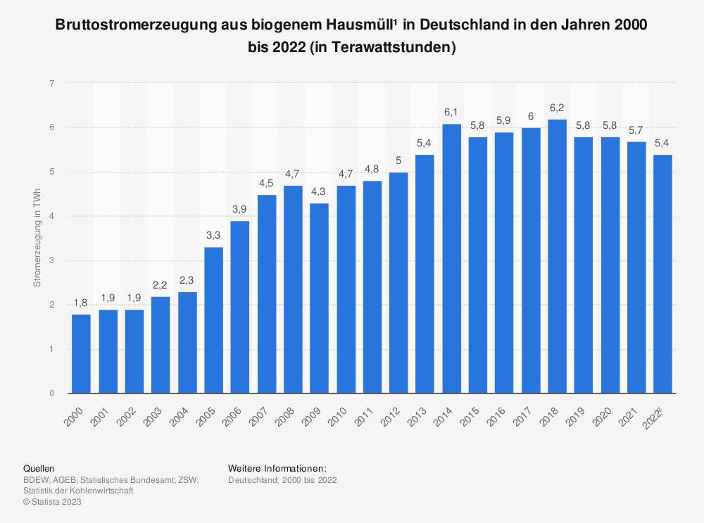 Statistik: Bruttostromerzeugung aus biogenem Hausmüll* in Deutschland in den Jahren 2000 bis 2020 (in Terawattstunden) | Statista