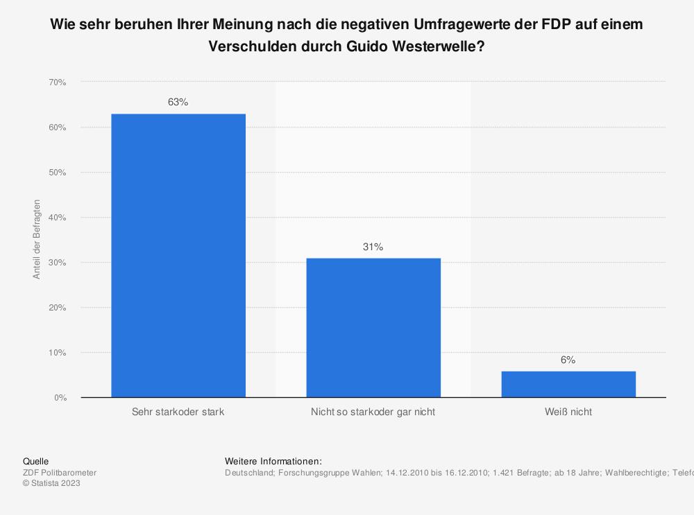 Statistik: Wie sehr beruhen Ihrer Meinung nach die negativen Umfragewerte der FDP auf einem Verschulden durch Guido Westerwelle? | Statista