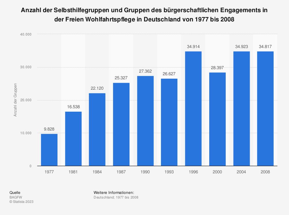 Statistik: Anzahl der Selbsthilfegruppen und Gruppen des bürgerschaftlichen Engagements in der Freien Wohlfahrtspflege in Deutschland von 1977 bis 2008 | Statista