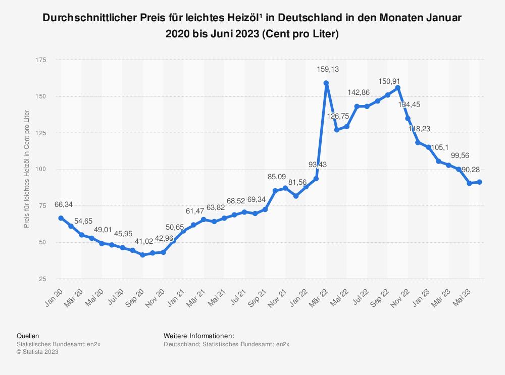 Statistik: Durchschnittlicher Preis für leichtes Heizöl* in Deutschland in den Monaten April 2018 bis April 2019 (Cent pro Liter) | Statista