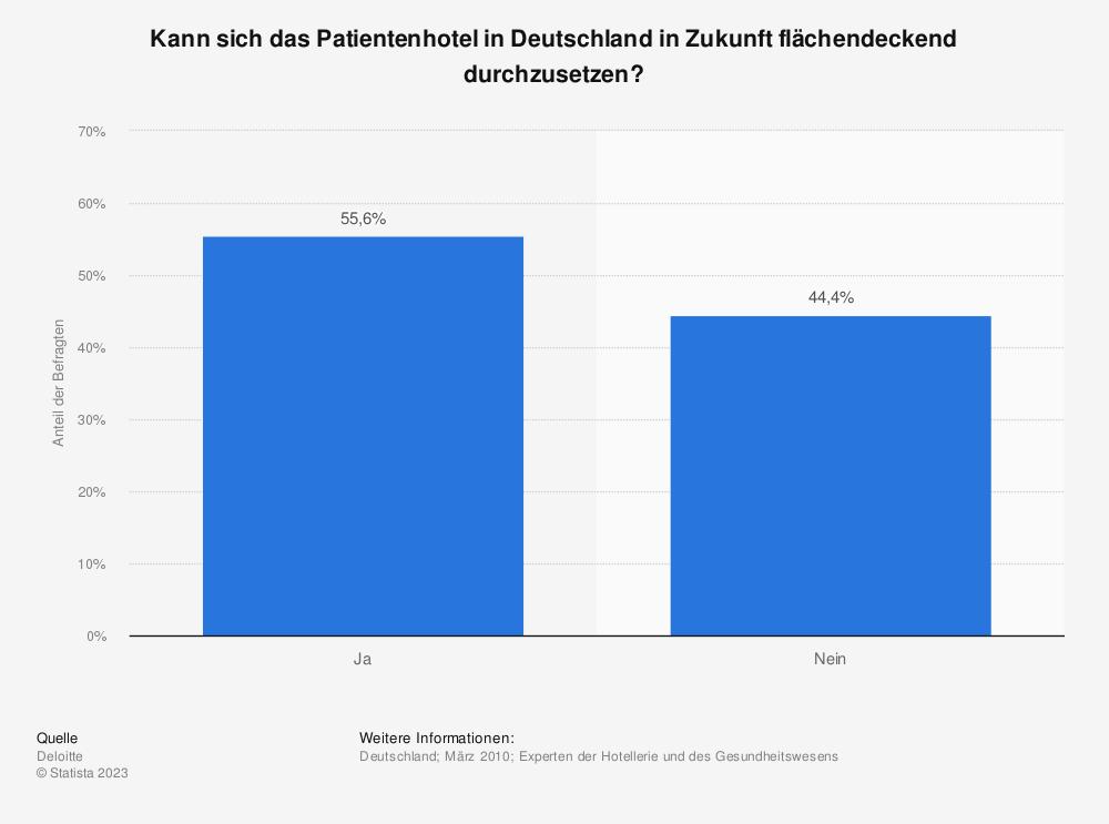 Statistik: Kann sich das Patientenhotel in Deutschland in Zukunft flächendeckend durchzusetzen? | Statista