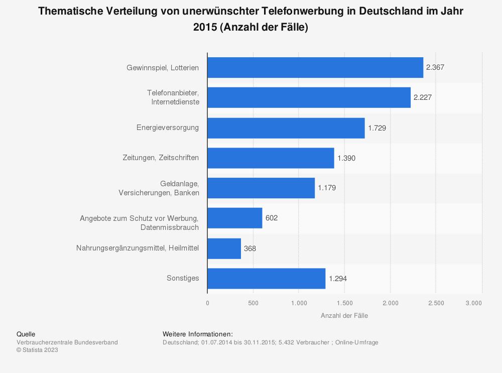 Statistik: Thematische Verteilung von unerwünschter Telefonwerbung in Deutschland im Jahr 2015 (Anzahl der Fälle) | Statista