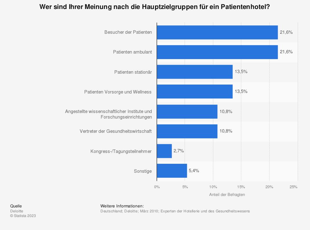 Statistik: Wer sind Ihrer Meinung nach die Hauptzielgruppen für ein Patientenhotel? | Statista