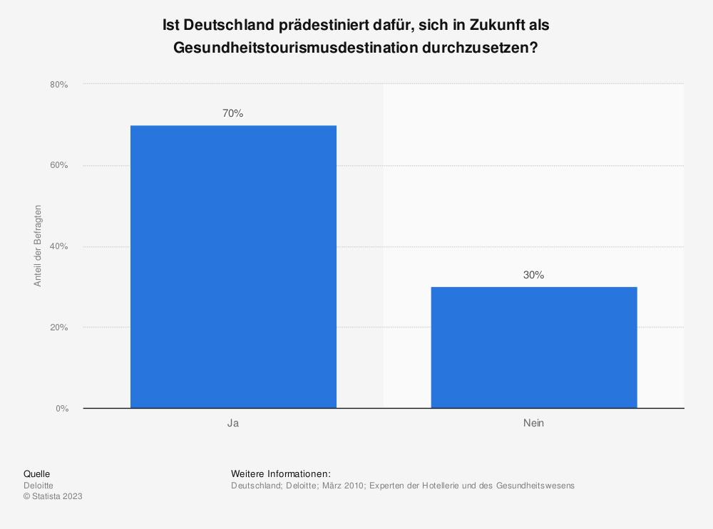 Statistik: Ist Deutschland prädestiniert dafür, sich in Zukunft als Gesundheitstourismusdestination durchzusetzen? | Statista
