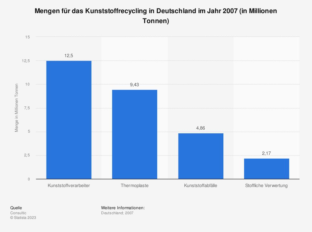 Statistik: Mengen für das Kunststoffrecycling in Deutschland im Jahr 2007 (in Millionen Tonnen) | Statista