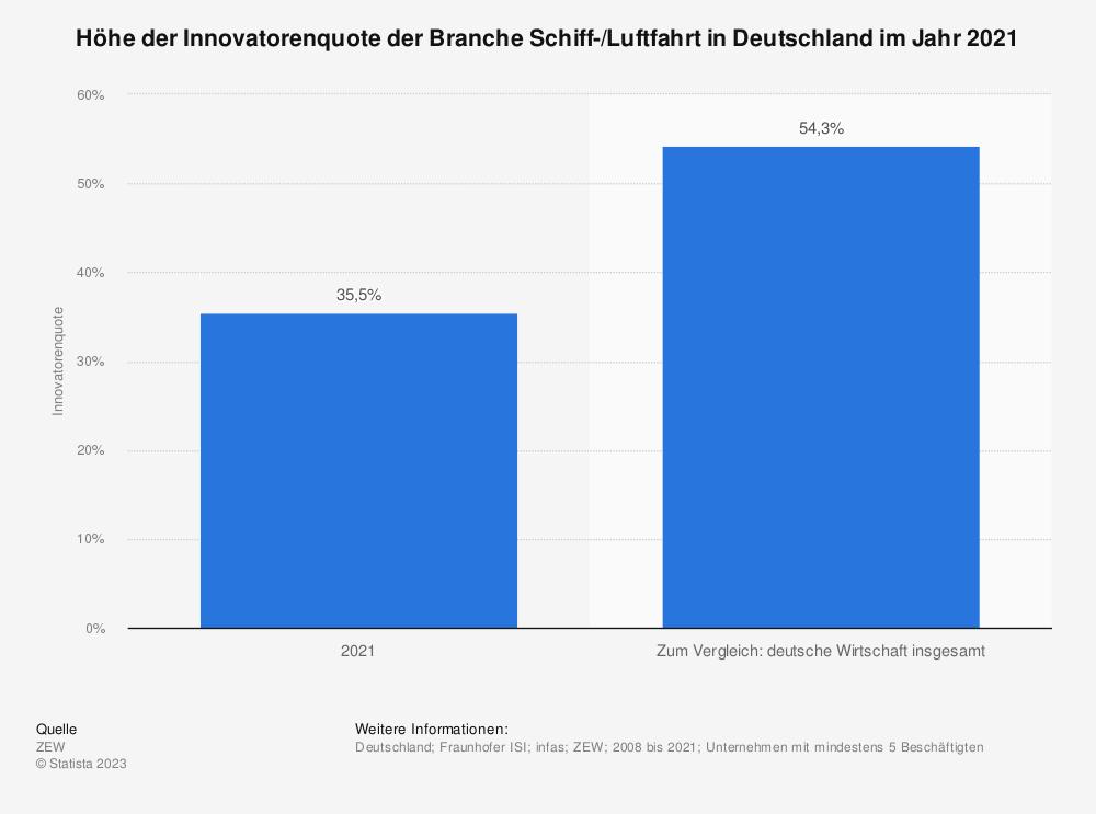 Statistik: Höhe der Innovatorenquote der Branche Schiff-/Luftfahrt in Deutschland im Jahr 2017 | Statista