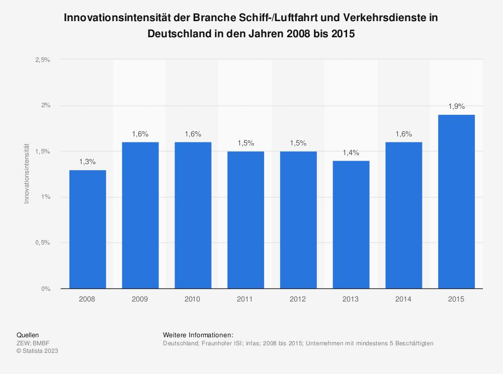 Statistik: Innovationsintensität der Branche Schiff-/Luftfahrt und Verkehrsdienste in Deutschland in den Jahren 2008 bis 2015 | Statista