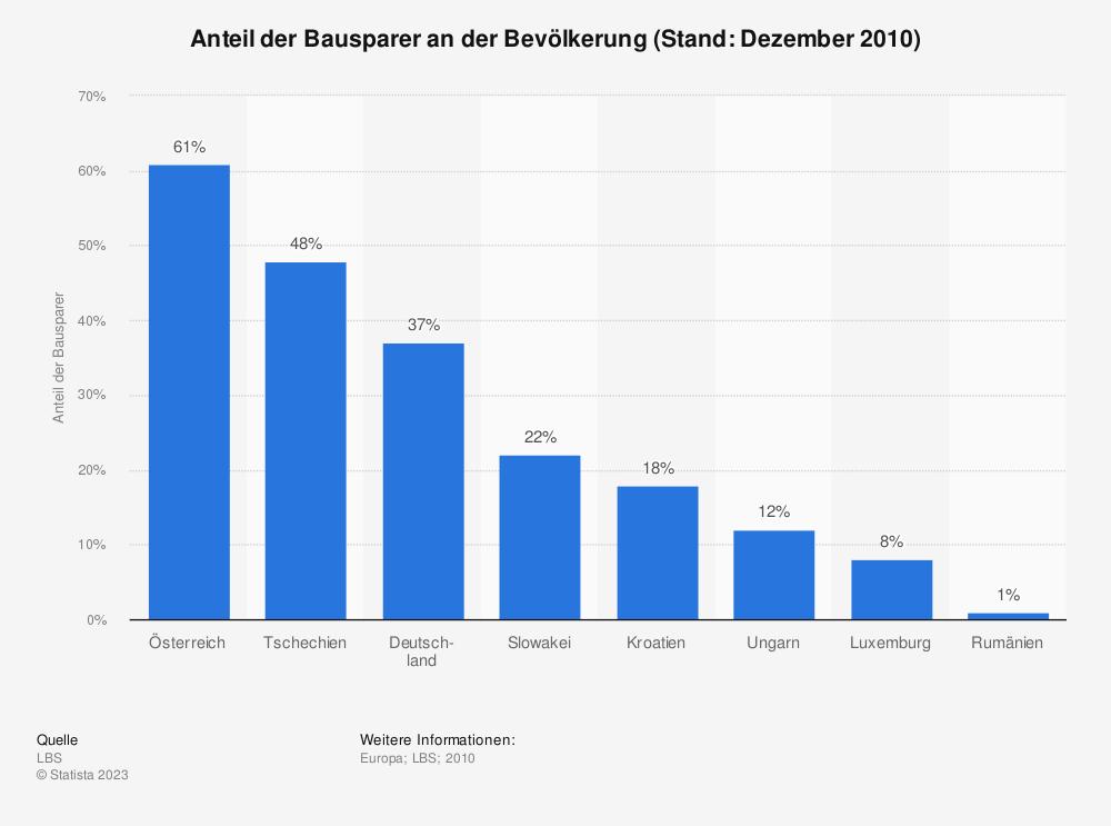 Statistik: Anteil der Bausparer an der Bevölkerung (Stand: Dezember 2010) | Statista