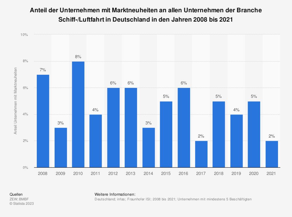 Statistik: Anteil der Unternehmen mit Marktneuheiten an allen Unternehmen der Branche Schiff-/Luftfahrt und Verkehrsdienste in Deutschland in den Jahren 2008 bis 2017 | Statista
