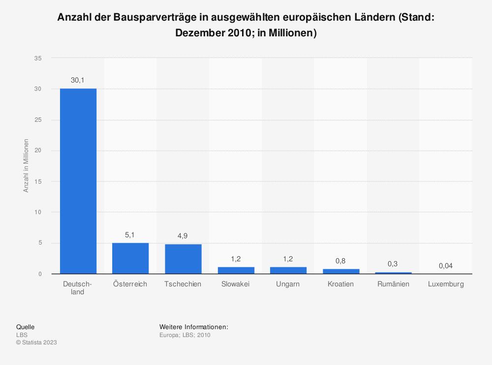 Statistik: Anzahl der Bausparverträge in ausgewählten europäischen Ländern (Stand: Dezember 2010; in Millionen) | Statista