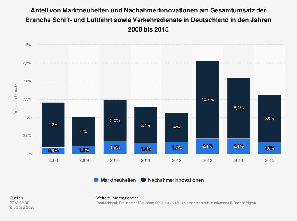 Statistik: Anteil von Marktneuheiten und Nachahmerinnovationen am Gesamtumsatz der Branche Schiff- und Luftfahrt sowie Verkehrsdienste in Deutschland in den Jahren 2008 bis 2015 | Statista