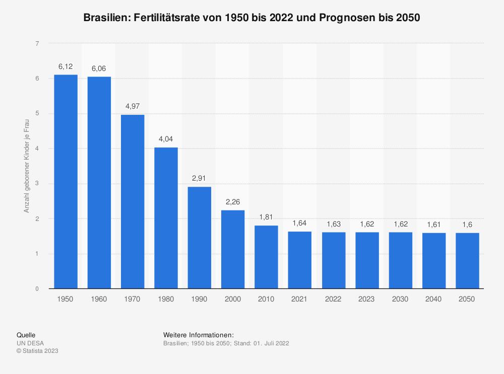 Statistik: Brasilien: Fertilitätsrate von 2007 bis 2017 | Statista