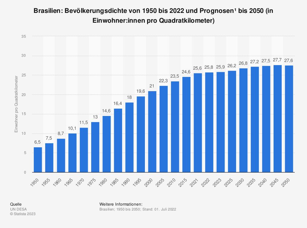Statistik: Brasilien: Bevölkerungsdichte von 2008 bis 2018 (in Einwohner pro Quadratkilometer) | Statista