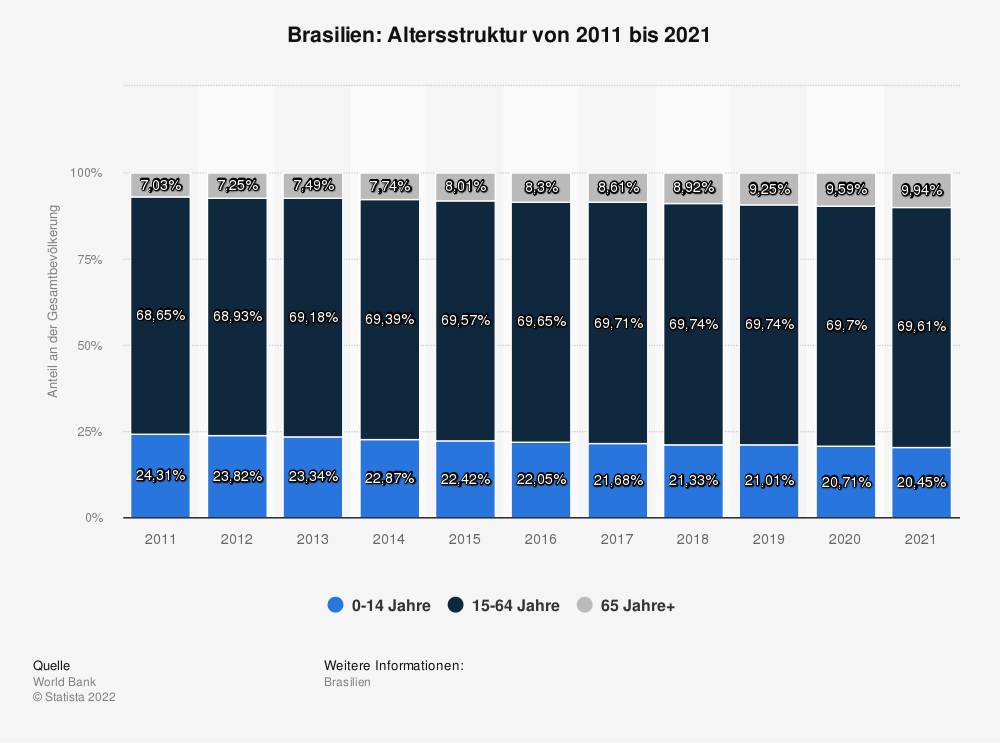 Statistik: Brasilien: Altersstruktur von 2007 bis 2017 | Statista