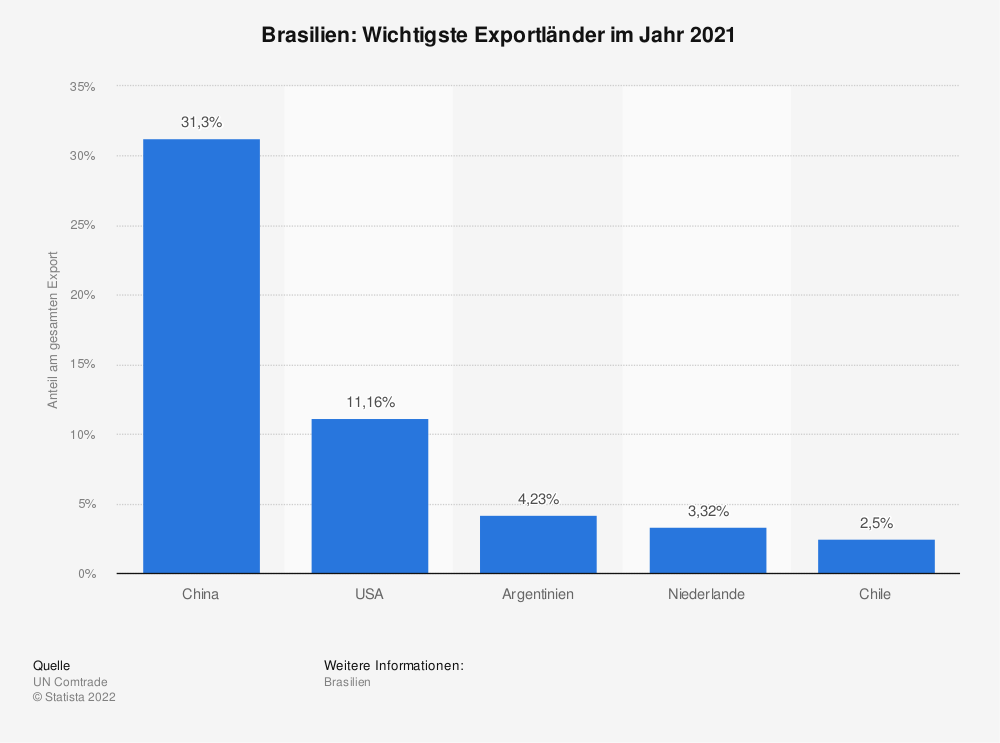 Statistik: Brasilien: Wichtigste Exportländer im Jahr 2017 | Statista