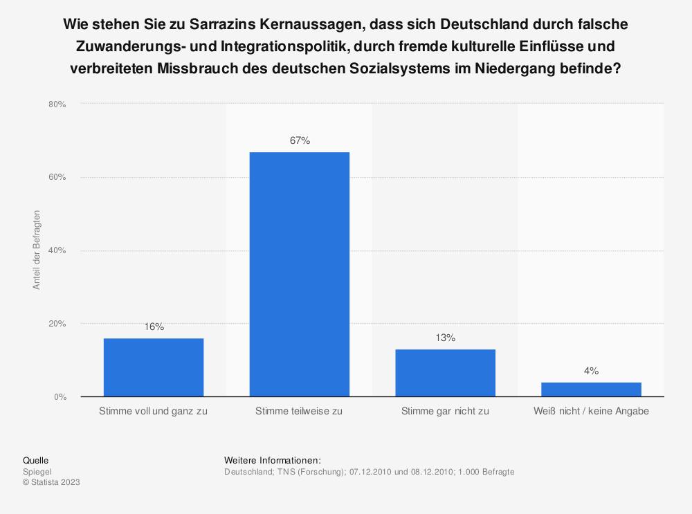 Statistik: Wie stehen Sie zu Sarrazins Kernaussagen, dass sich Deutschland durch falsche Zuwanderungs- und Integrationspolitik, durch fremde kulturelle Einflüsse und verbreiteten Missbrauch des deutschen Sozialsystems im Niedergang befinde? | Statista