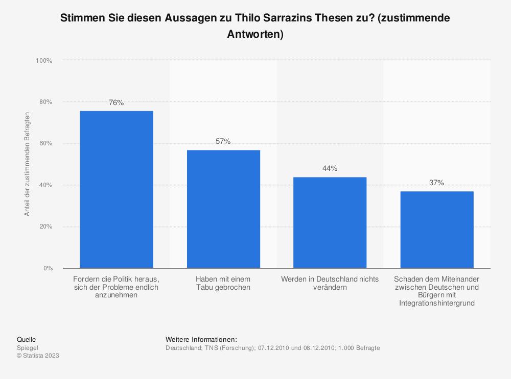 Statistik: Stimmen Sie diesen Aussagen zu Thilo Sarrazins Thesen zu? (zustimmende Antworten) | Statista