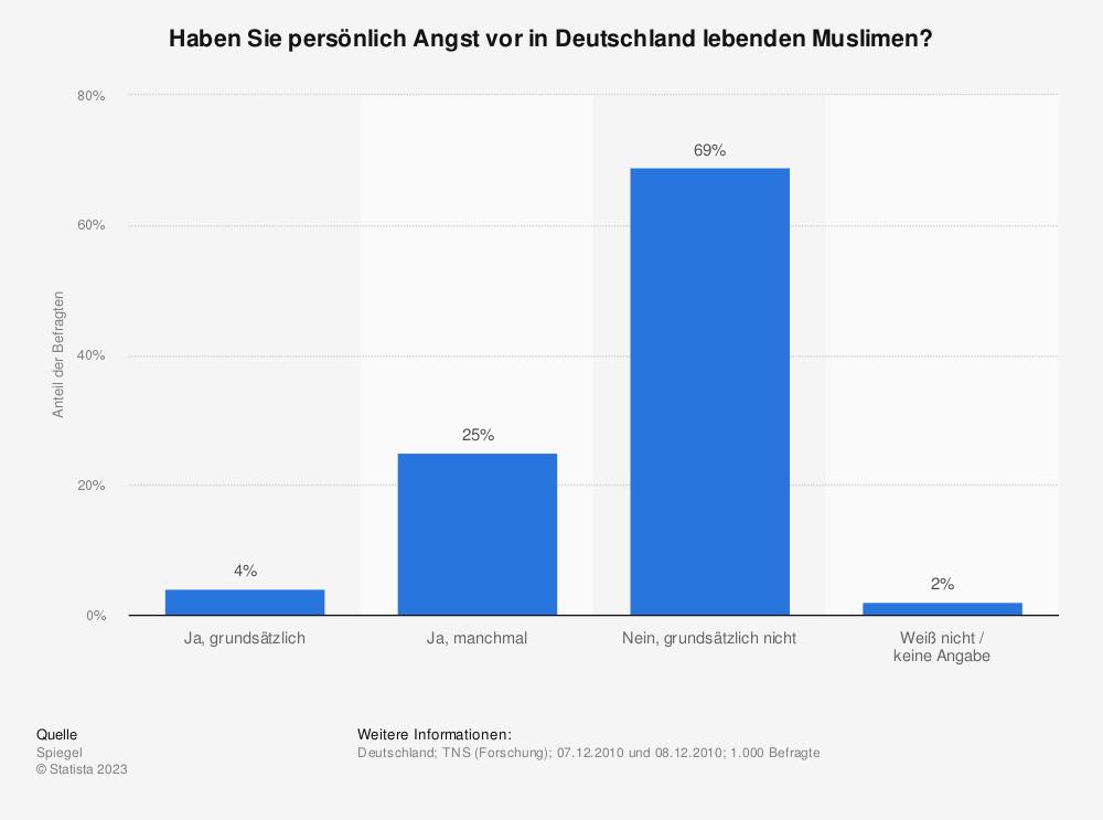 Statistik: Haben Sie persönlich Angst vor in Deutschland lebenden Muslimen? | Statista