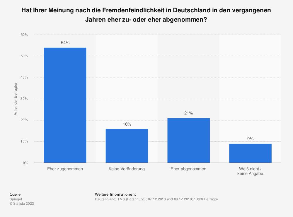 Statistik: Hat Ihrer Meinung nach die Fremdenfeindlichkeit in Deutschland in den vergangenen Jahren eher zu- oder eher abgenommen? | Statista