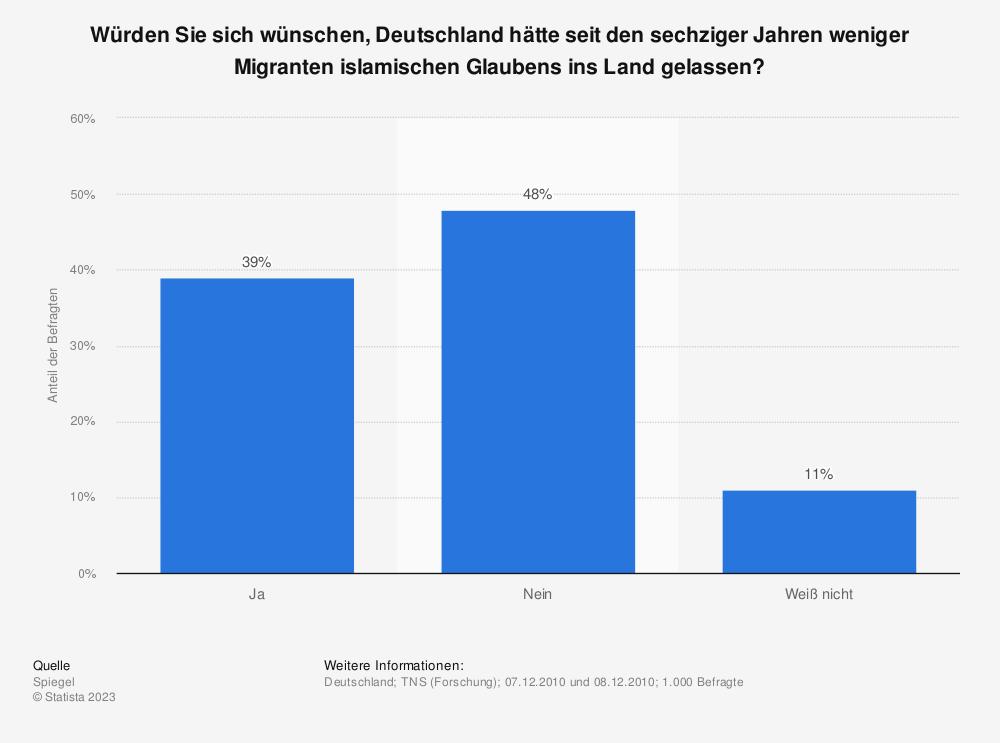 Statistik: Würden Sie sich wünschen, Deutschland hätte seit den sechziger Jahren weniger Migranten islamischen Glaubens ins Land gelassen? | Statista