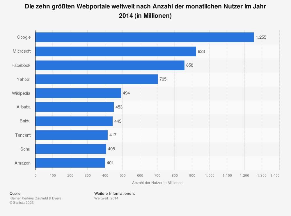 Statistik: Die zehn größten Webportale weltweit nach Anzahl der monatlichen Nutzer im Jahr 2014 (in Millionen) | Statista