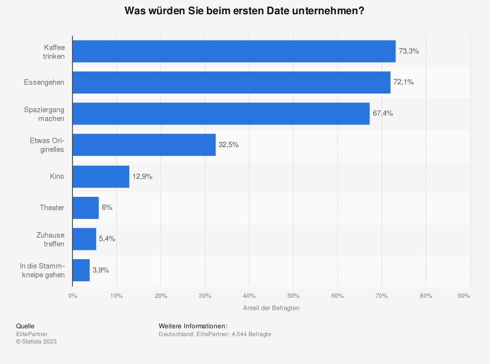Statistik: Was würden Sie beim ersten Date unternehmen? | Statista